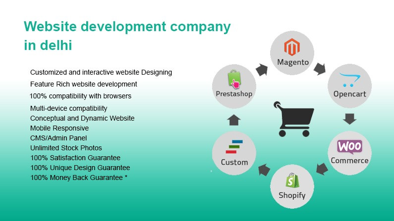 Website Development Company In Delhi Best Seo Company In Delhi India